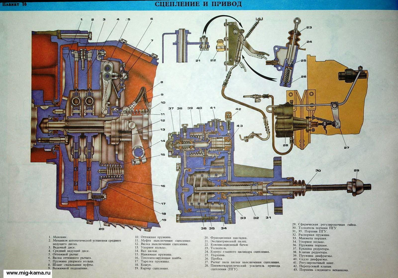 Схема сцепления зил-4331