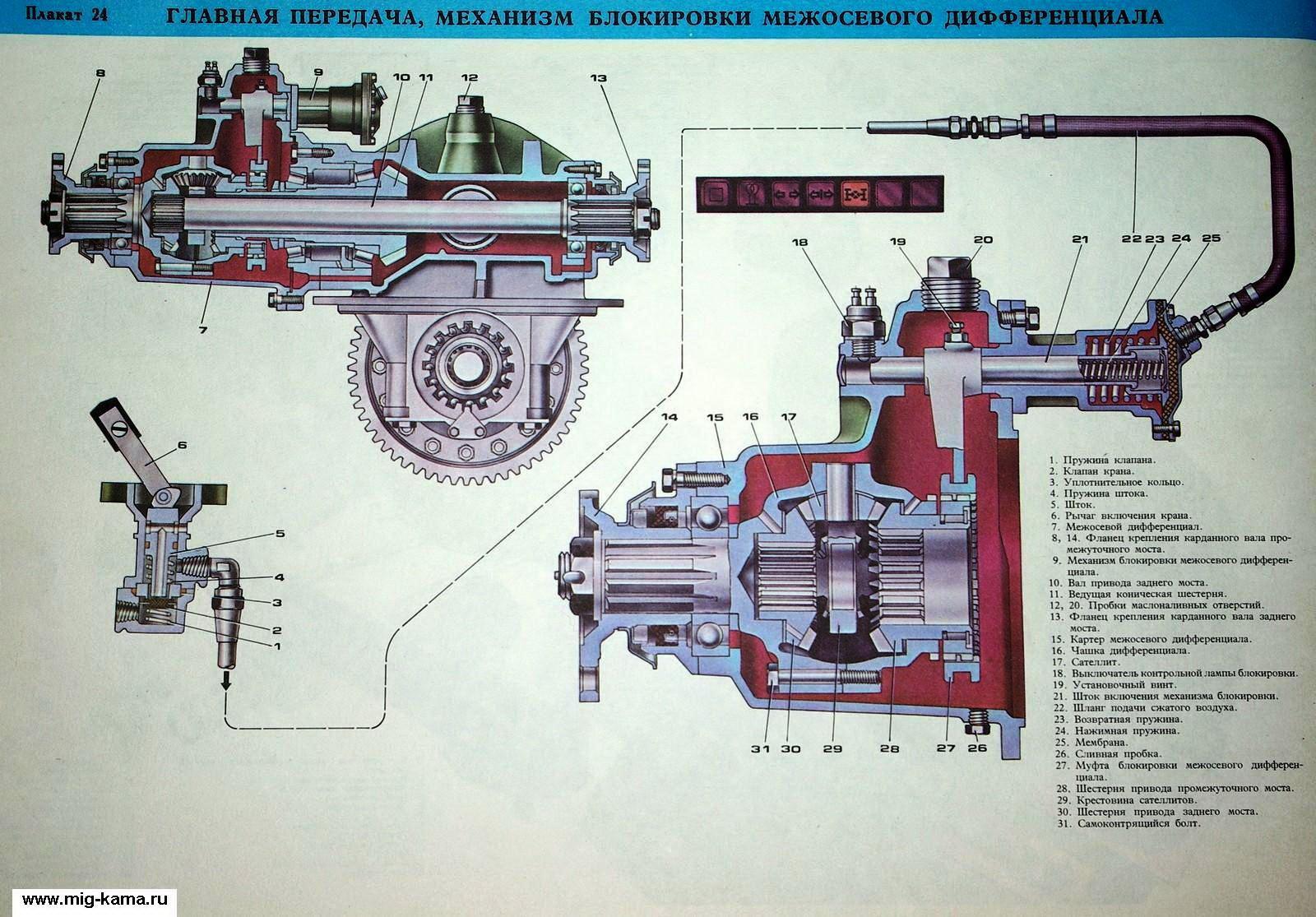 Задний редуктор камаз 5320 схема