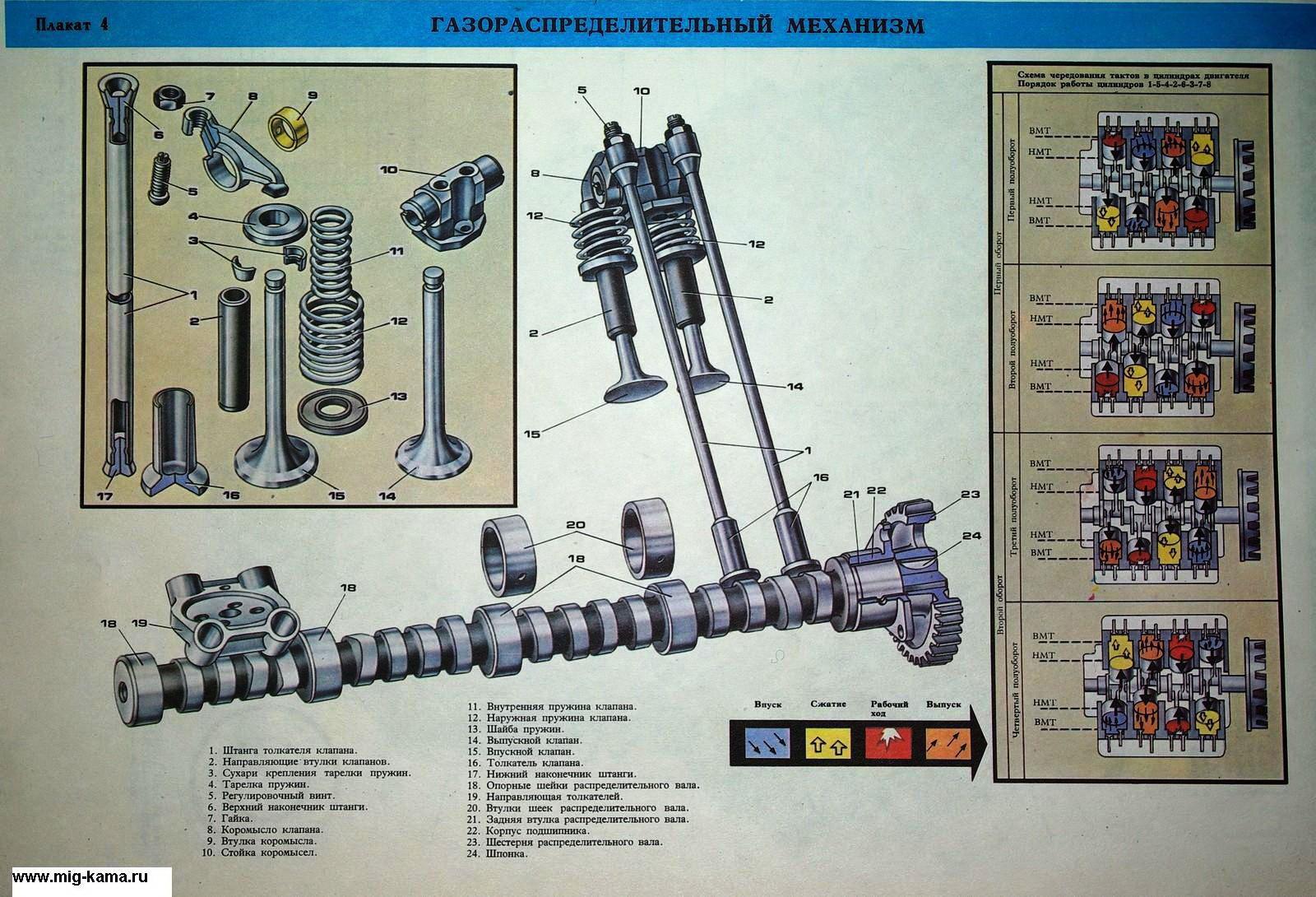 Камаз двигатель схема и фото