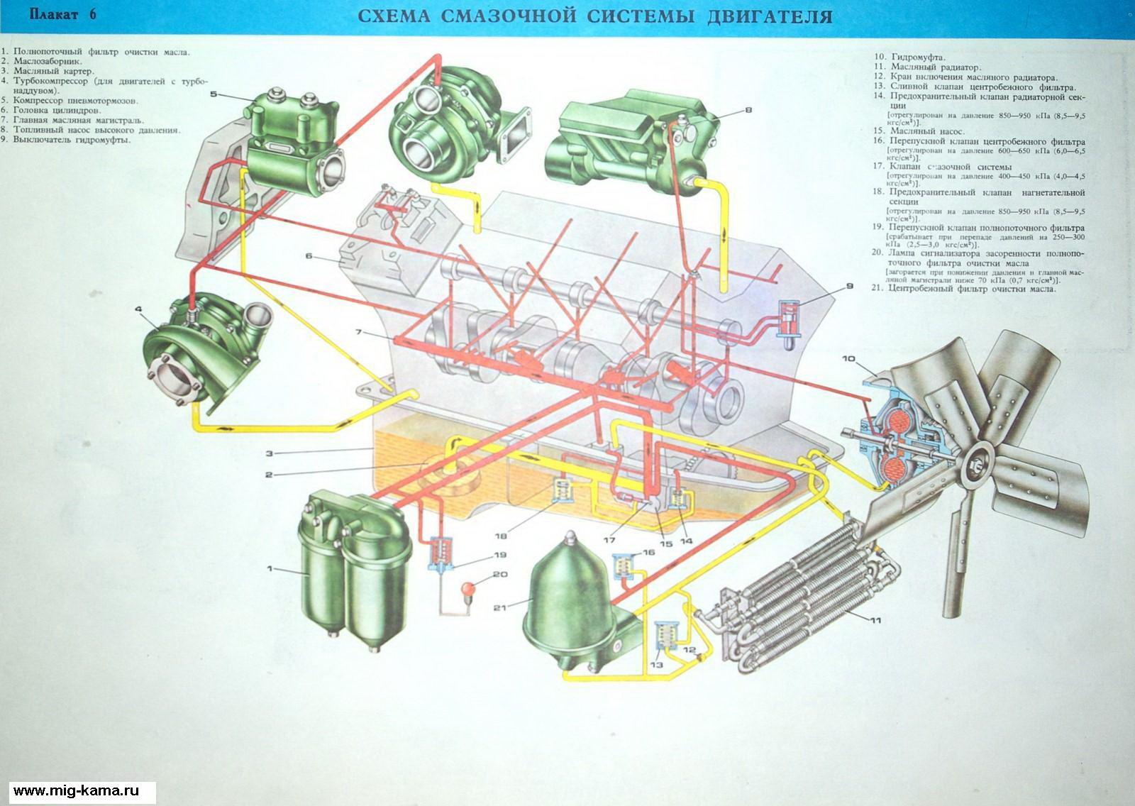 Камаз-740.30 теплообменник масляный система смазки кпд регенеративных теплообменников вентиляции